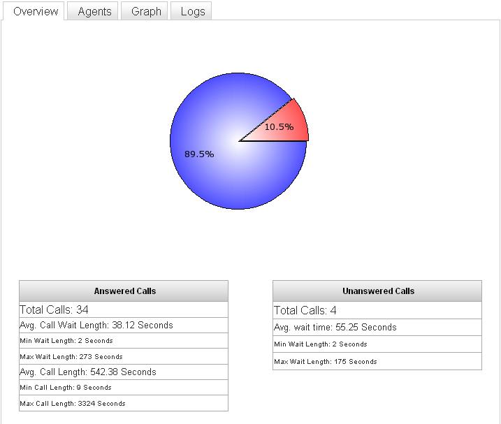 IP PBX Manual Reporting - IPitomy Wiki